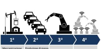 la quarta rivoluzione industriale e iperammortamento